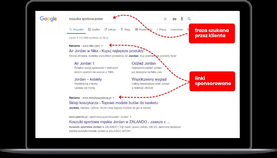 Wytłumaczenie zasady działania linków sponsorowanych w Google Ads